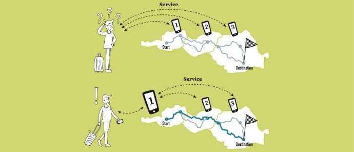 Linking Danube infographic explaining the concept of only needing one service for several countries instead of a service for every single country